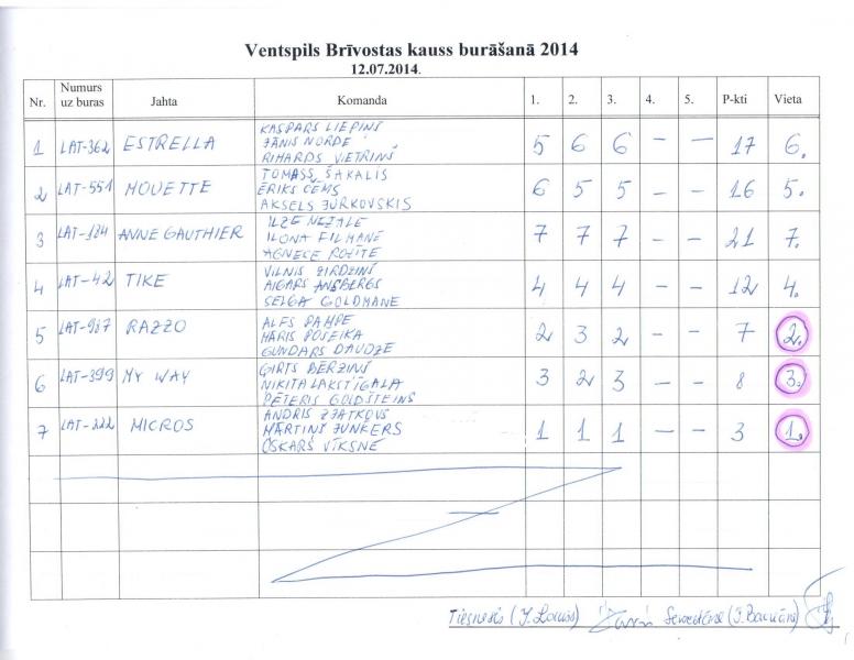 Ventsp.briv.kauss 2014 rezultati
